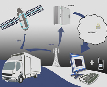 GPS-TRACKING-SYSTEMS